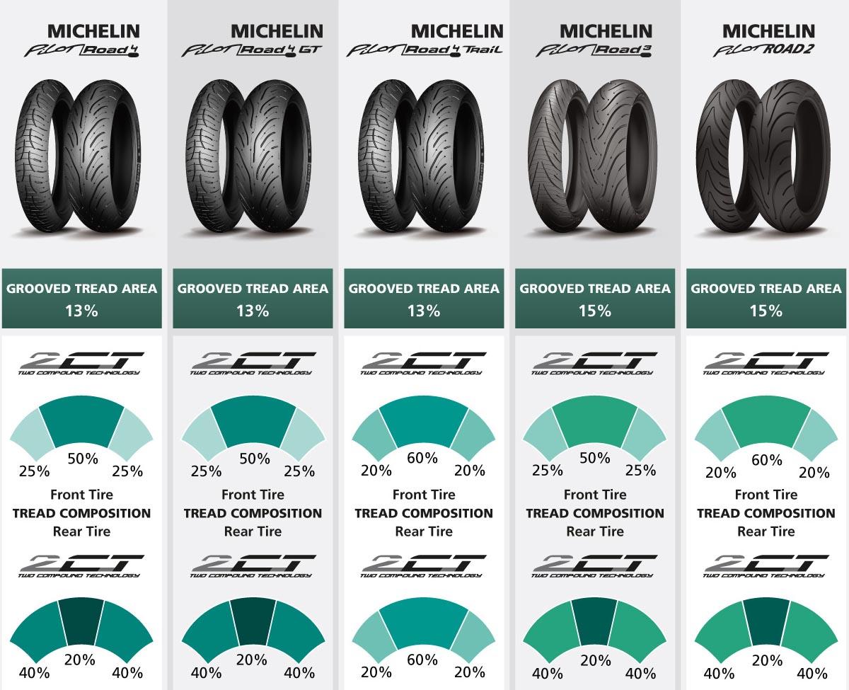 Michelin Pilot Road 4 būna trijų versijų:
